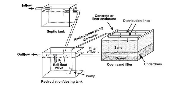 EPA Wastewater Treatment Design