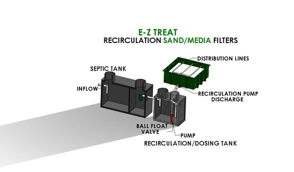 E-Z Treat Wastewater Treatment System